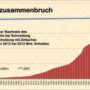 Systemzusammenbruch eindeutig in 2012