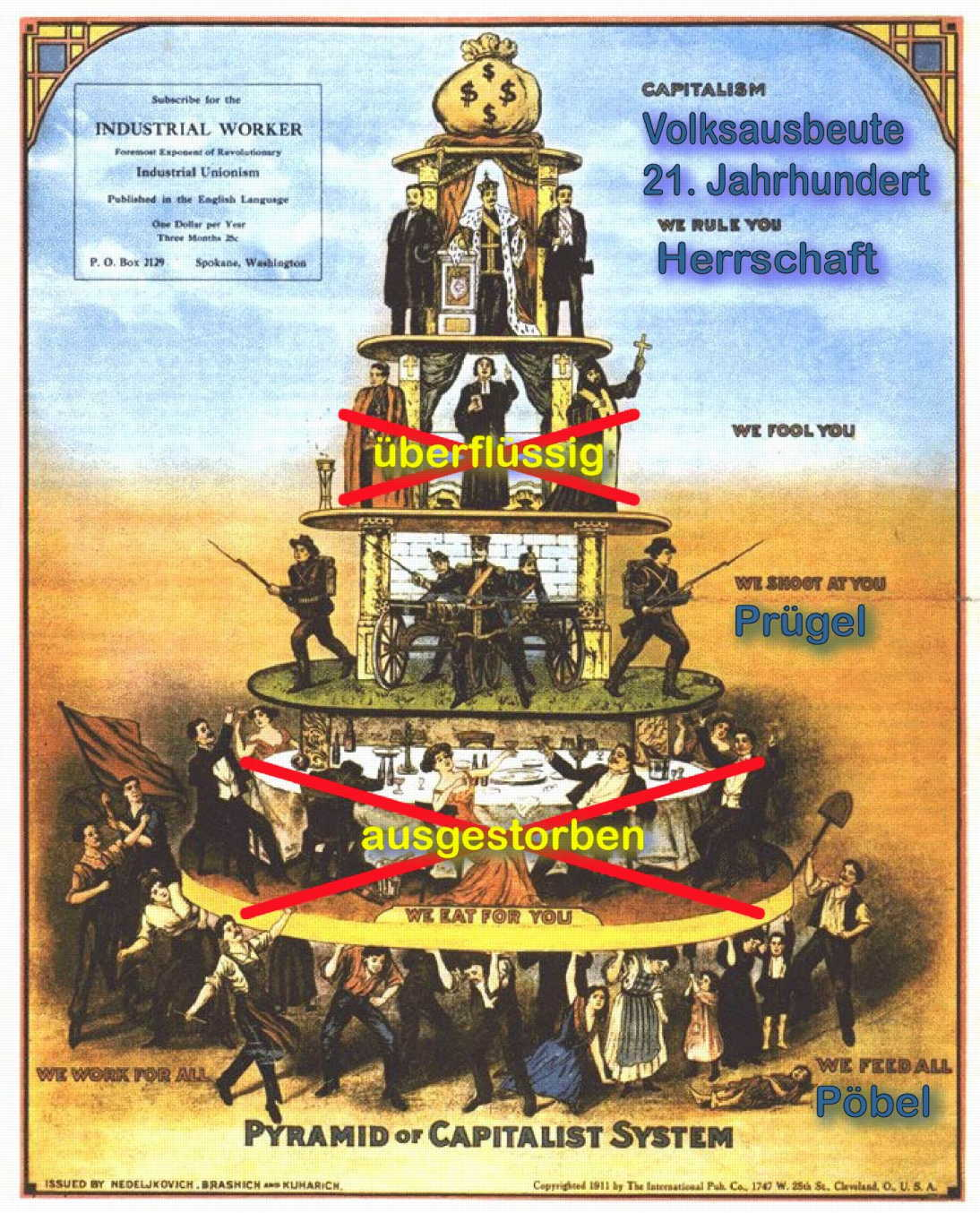 Optimierung der Volksausbeute Volksausbeute heute<br><small>Quelle Original: https://secure.wikimedia.org/wikipedia/de/wiki/Datei:Pyramid_of_Capitalist_System.png</small>