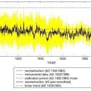 Hockeystick, die Waffe im Kampf um das Klima
