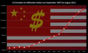 King of Debt - Obamas Change hits 16 Trillion
