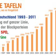 Entwicklung_Tafeln_bis_2011-01