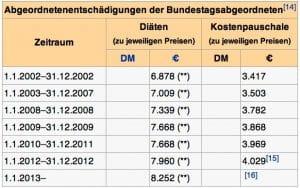 Deutsche Volksver(t)räter wollen Diäten in Gold statt Euro Abgeordnetenbezuege-2002-2012-MDB