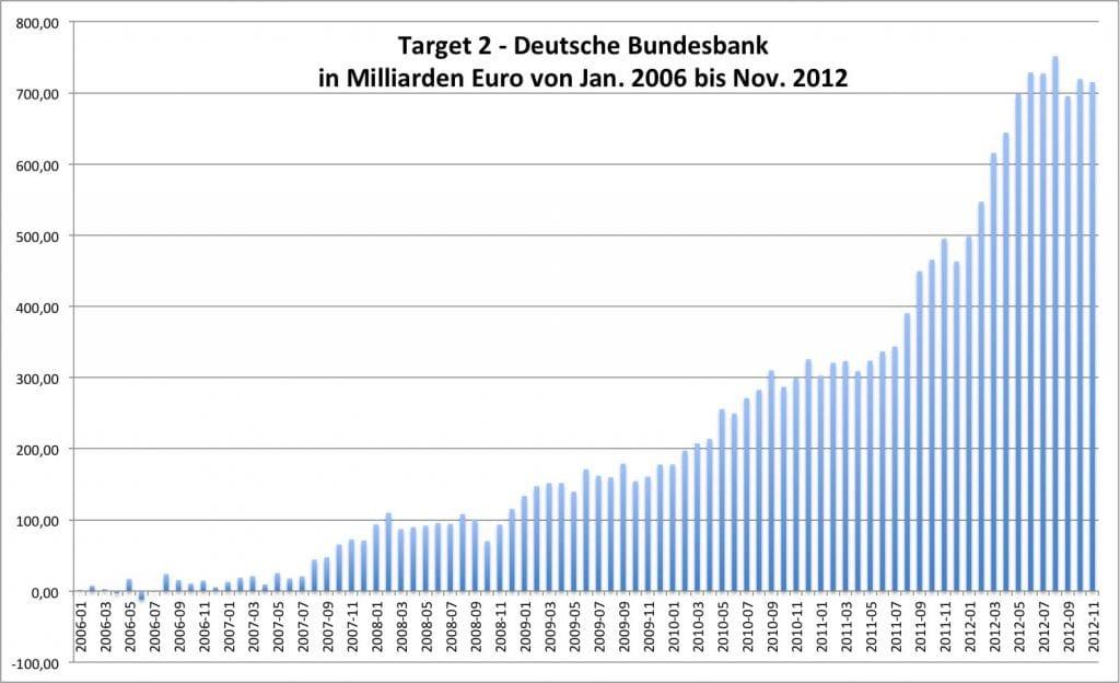 Target 2 Bundesbank 2006 bis 2012 Zeitbombe