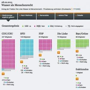 """Die Deutschen lehnen """"Wasser als Menschenrecht"""" ab 2013 02 28 Abstimmung Bundestag Wasser ist Menschenrecht Ergebnis Linke"""