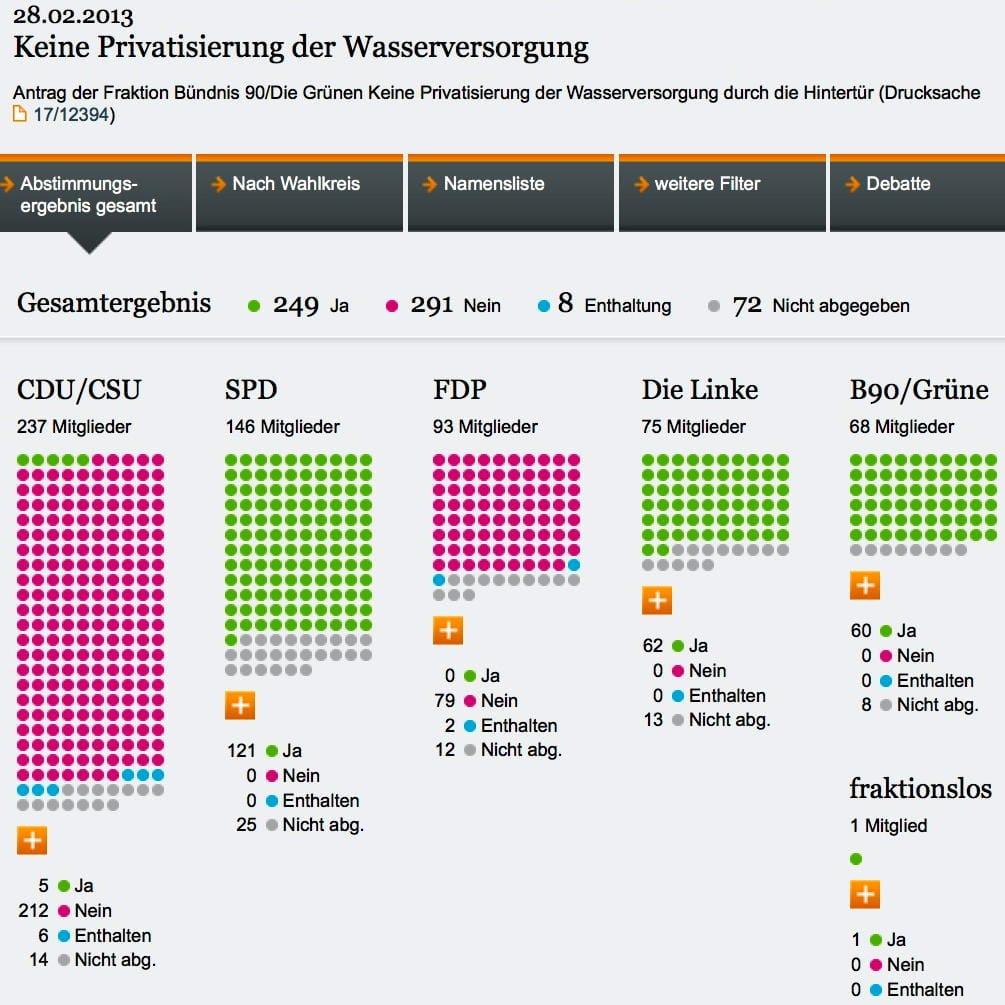 2013 02 28 Bundestag Abstimmung Wasser Privatisierung durch die Hintertuer Gruene