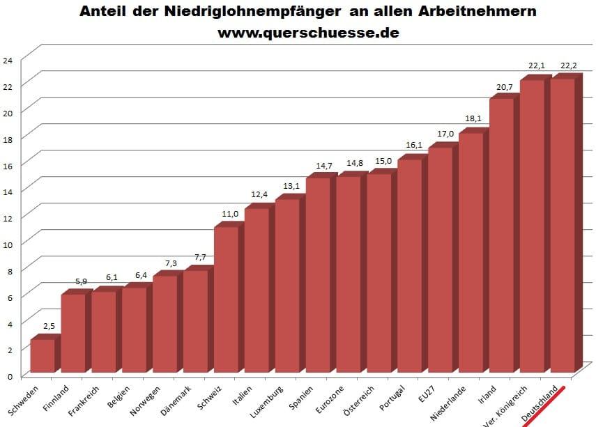 Querschuesse Anteil Niedriglohn Bezieher Vergleich EU Nationen