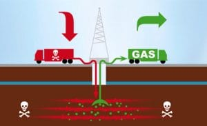 USA machen Fortschritte bei Vergiftung und Vergasung der eigenen Bevölkerung fracking-ia