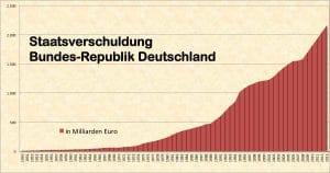 Ist Merkel geisteskrank, wer lebt hier über seine Verhältnisse staatsverschuldung_brd_bundesrepublik_deutschland_von_1950-2013