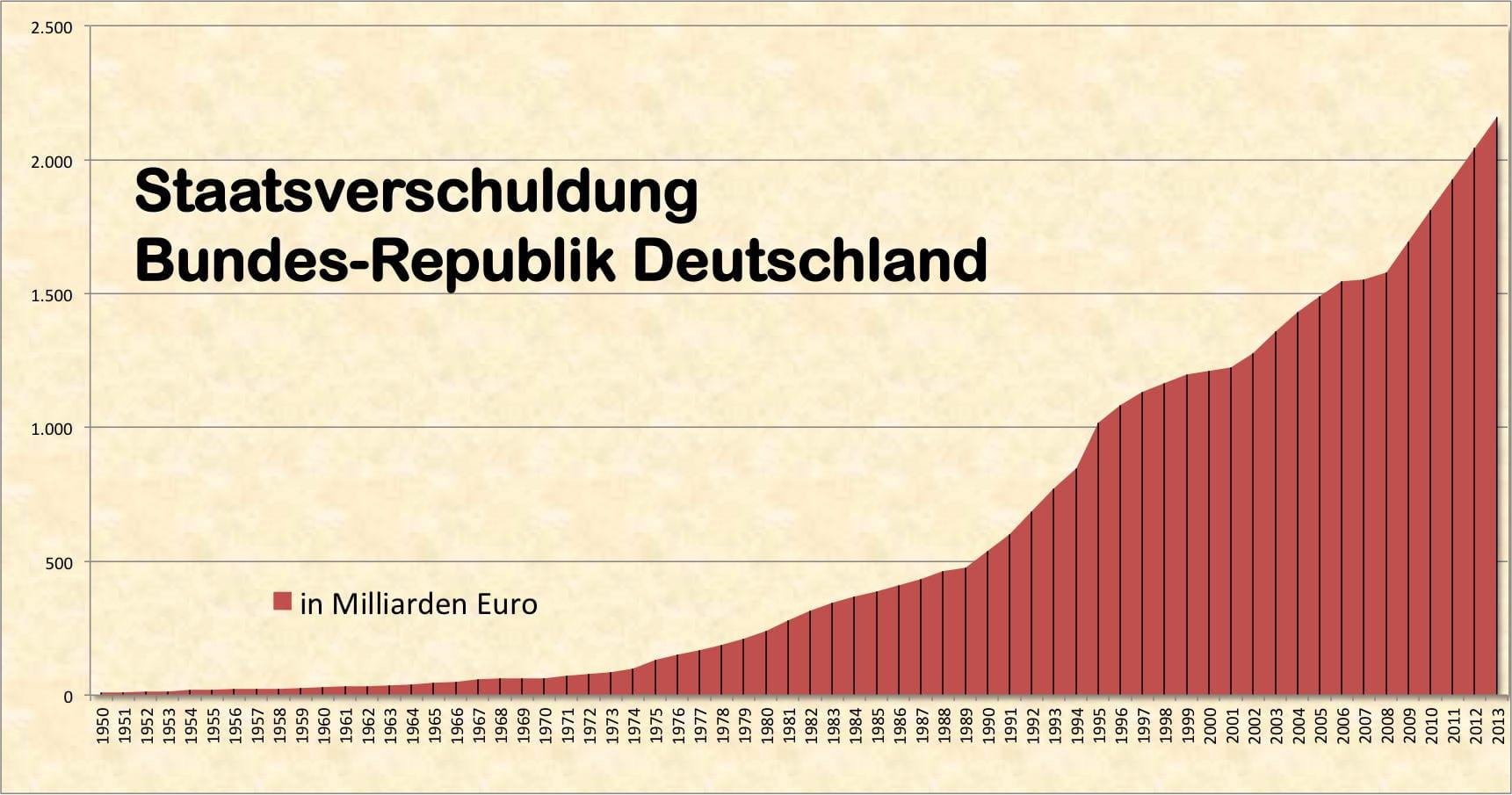 schulden entwicklung deutschland