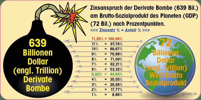 Die 639 Billionen $ Derivate Bombe, monetärer Supergau voraus, der verbotene Rettungsplan Derivate Bombe zu Brutto Sozialprodukt GDP-01