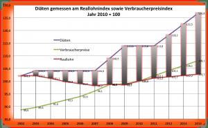 Lammert macht den Diäten-Osterhasen, jetzt mehr Knete für Volksver(t)räter Reallohn, Verbraucherpreise, Diaeten Basis 2010 gleich 100
