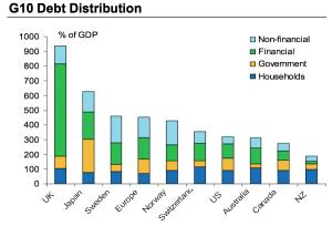 Weltmeister Großbritannien: 1000 Prozent Verschuldung zum BIP Verschuldung Staat Banken Privat sonstige 2011