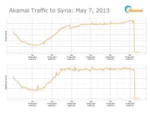 Syrien offline - wenn der richtige Krieg im Internet beginnt, dann ist jetzt Alarmstufe Rot Syria Internet Traffic