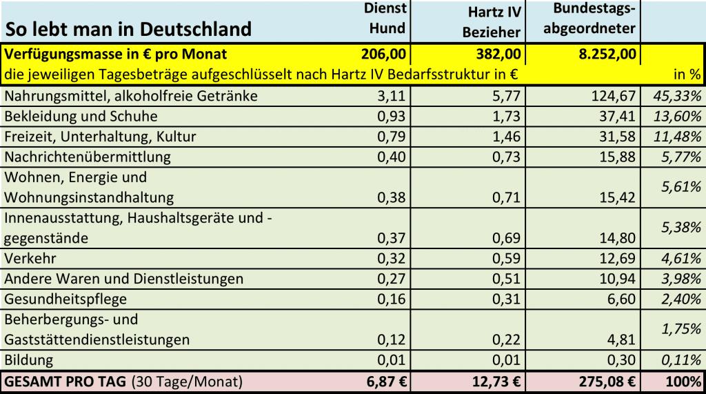 HIV Bezieher leben 1,85 mal besser als Diensthunde, aber nur 0,05 mal so gut wie Bundestagsabgeordnete hartz_iv_diensthund_bundestagsabgeordneter_vergleich_einkommen