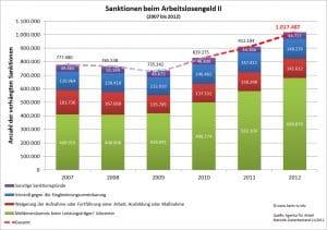 Hartz IV Sanktionen folgen harten und geplanten Vorgaben ALGII_Sanktionen_Statistik 2012 Vorgabe Erfolgsrechnung Planung