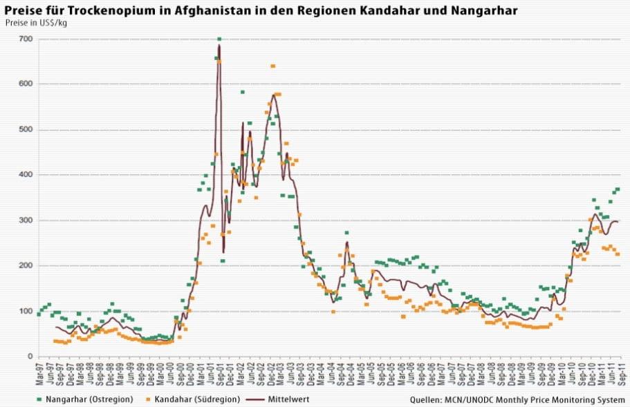 trcoeknopium opium preise fuer die erzeuger bauern in afghanistan