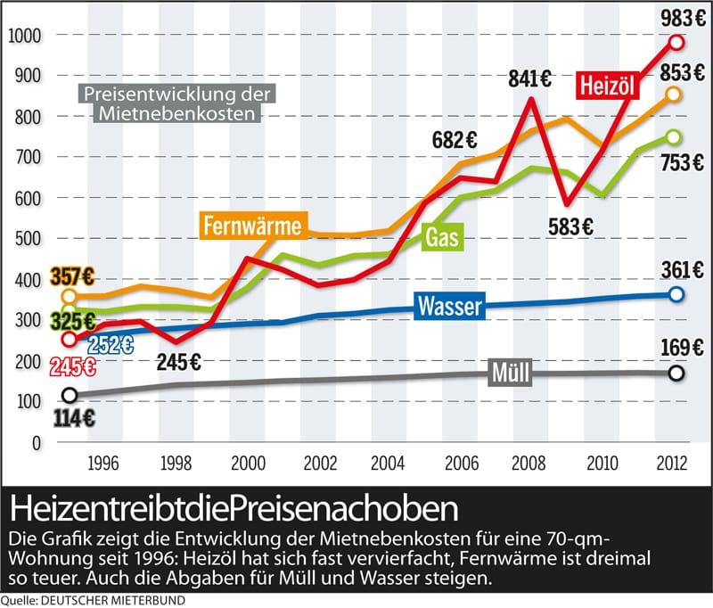Nebenkostenkrieg in Deutschland verschärft sich, Energiedebakel