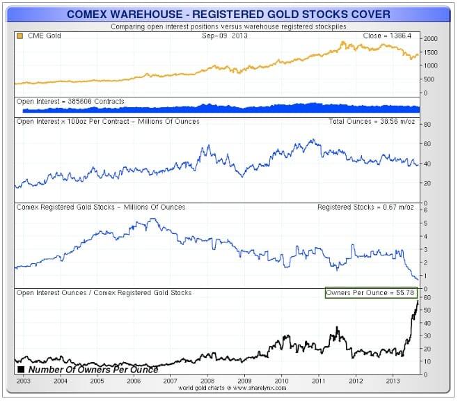Das echte Gold ist weg, Betrugskartell und Scheingold sind geblieben GLD ETF COMMEX chart 2013