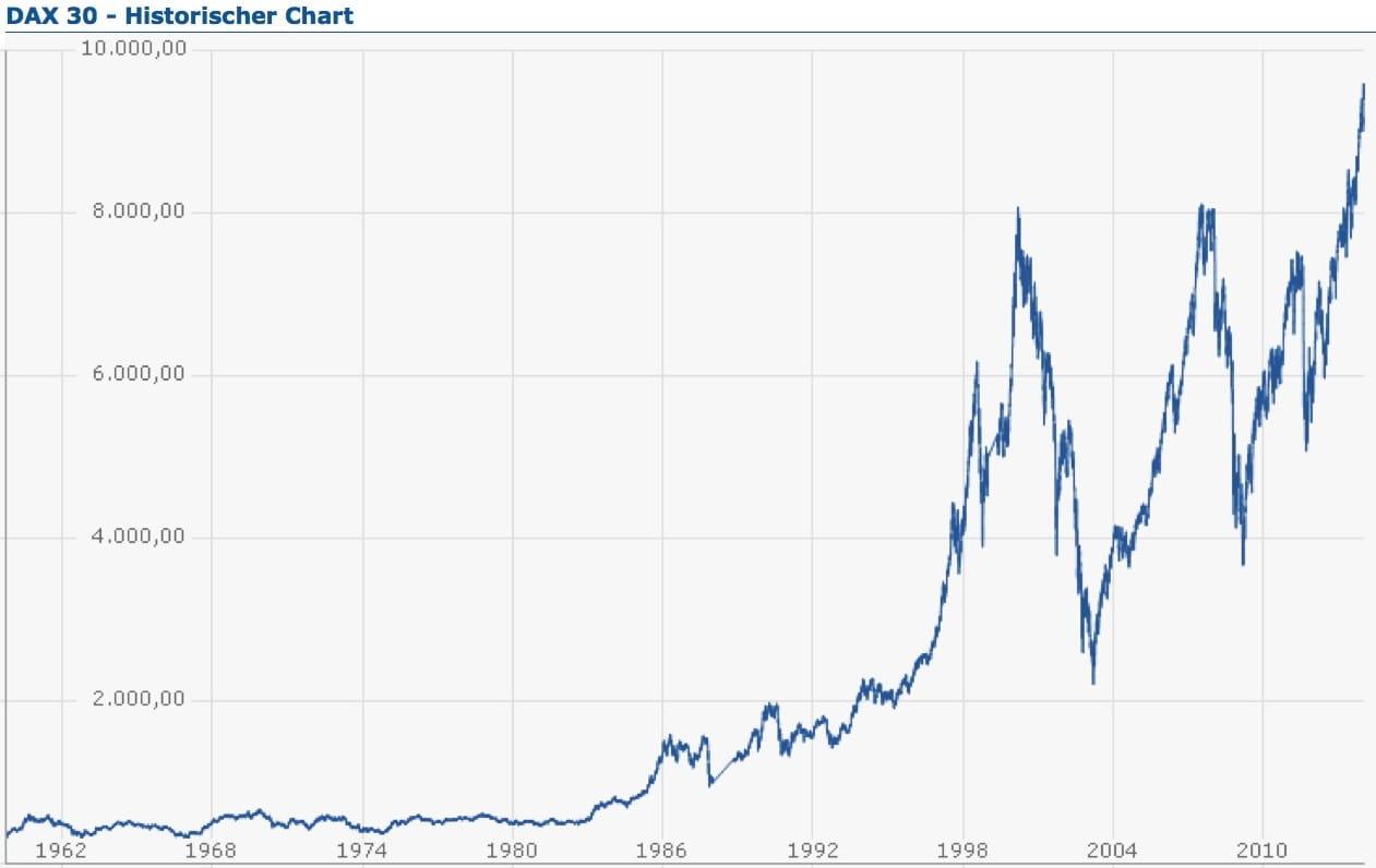 DAX 30 historisch bis anfang 2014 blase kurz vor crash ueberbewertet qpress