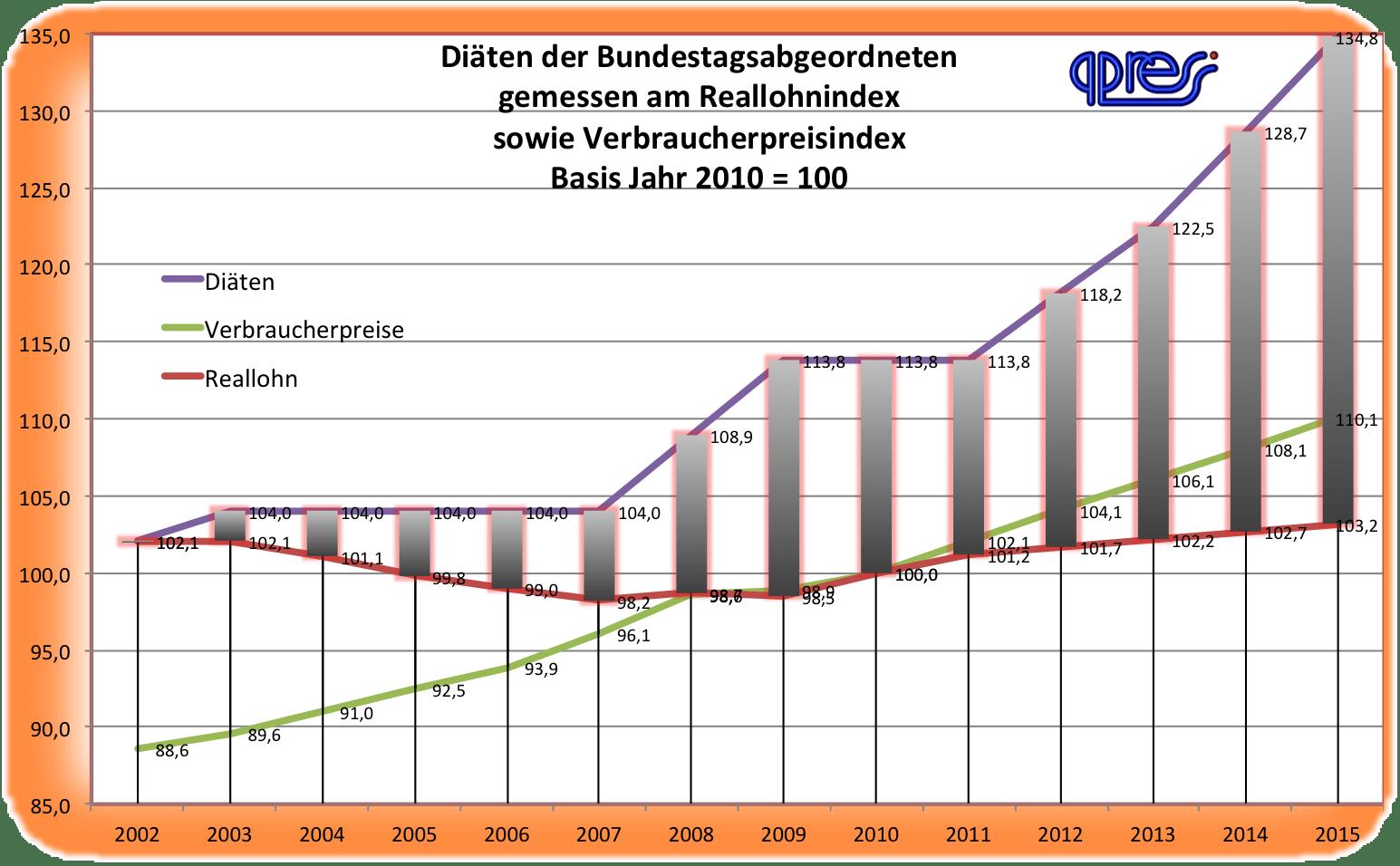 Begrenztes 10 Prozent Wirtschaftswunder durch Diäten-Mantra der Abgeordneten Diaeten Abgeordnetenentschaedigung 2002 bis 2015 gemessen an Reallohn und Verbraucherpreisen qpress