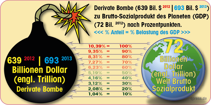 Ultimative Sprengkraft, Derivate-Bombe jetzt bei 700 Billionen Dollar Derivate Bombe2013-01