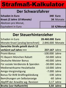 FIFA Eklat beendet, Hoeneß wird Nachfolger von Blatter Strafmass-Kalkulator