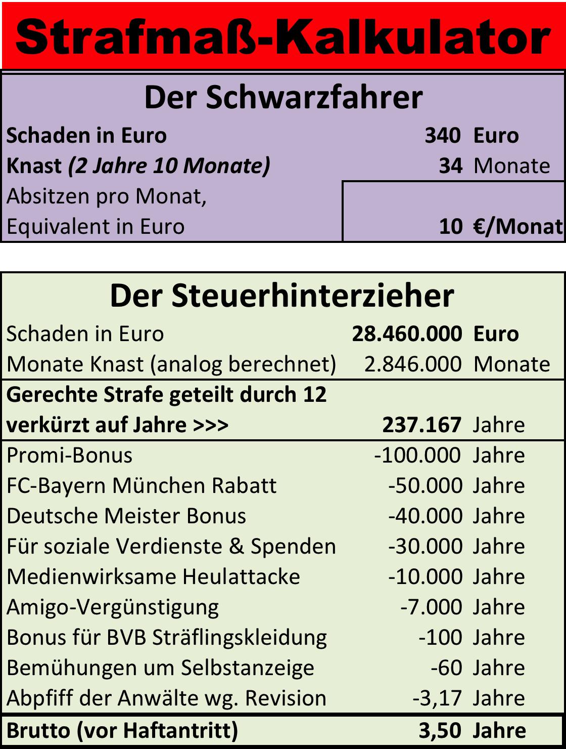 Strafmaß-Kalkulator, 237.167 Jahre Knast für Uli Hoeneß minus Boni macht 21 Monate