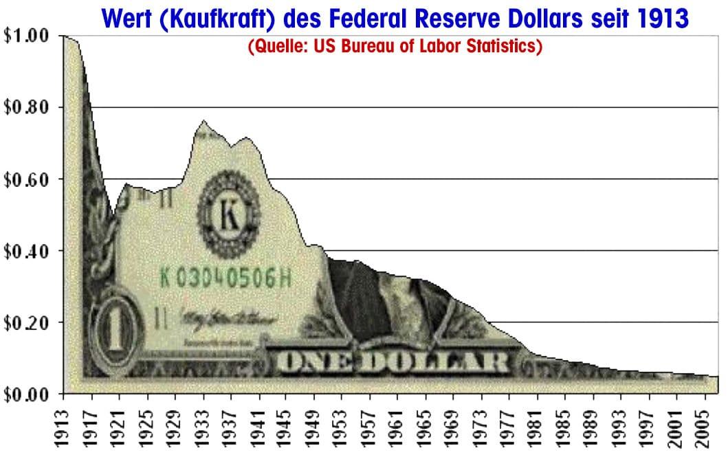 Dollar Endzeit-Signale 40 Zentralbanken wetten auf neue Weltwährung Wert (Kaufkraft) des Federal Reserve Dollars seit 1913 qpress
