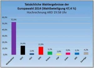Europawahl-Desaster, EU plant umfassendes Verbot kleiner Parteien Europawahl 2014 Wahlbeteiligung Sieger eindeutig die Nichtwaehler mit ueber 50 Prozent