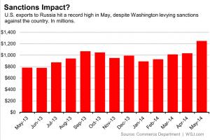 Wirtschafts-Dschihad gegen Russland wird verschärft Auswirkungen der von den USA ausgerufenen Sanktionen gegen Russland Umsatzplus und Hoechststand