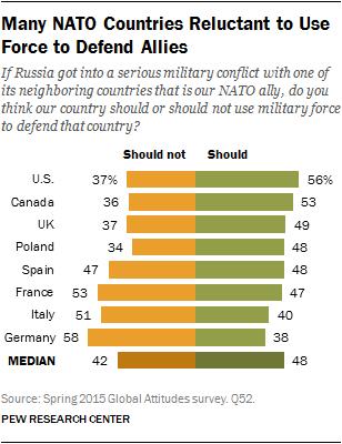 Mangelnde Kriegslust Deutschlands düpiert US-Freunde NATO Krieg Russland Angreifen