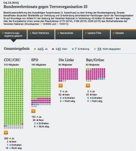 Nur erst 70,6 Prozent der Deutschen für Rachefeldzug der Bundeswehr gegen Syrien Bildschirmfoto 2015-12-04 um 18.18.32 Bundestag Abstimmung Syrien Bundeswehreinsatz Krieg Terror IS USA Imperium Kolonialismus Demokratie Reichstag Nazis Deutschland