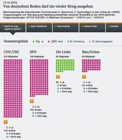 Bundestag von deutschem Boden darf nie wieder Krieg ausgehen