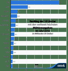 Ausgaben fuer Ruestung Militaer im Jahre 2014 die 15 Nationen krieg kostet viel