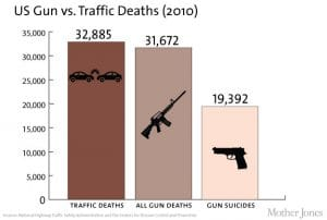 tote usa 2010 Verkehr Selbstmord und Mord mit Schusswaffen