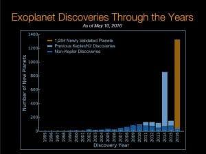 NASA bestätigt: Erde kann weggesprengt werden Anzahl entdeckte Planeten nach Jahren kepler space nasa universum galaxie