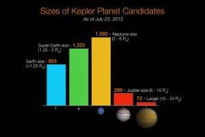 NASA bestätigt: Erde kann weggesprengt werden entdeckte Planeten nach groessenklassen kepler space nasa universum galaxie