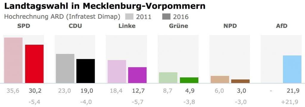 Landtagswahl Mecklenburg-Vorpommern 2016 Parteien Deutschland AfD Auswertung Siech der AltParteien