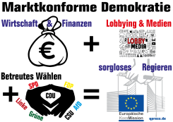 marktkonforme-demokratie-wirtschaft-finanzen-lobby-media-betreutes-waehlen-sorgloses-regieren-cdu-csu-fdp-spd-linke-gruene-afd-01