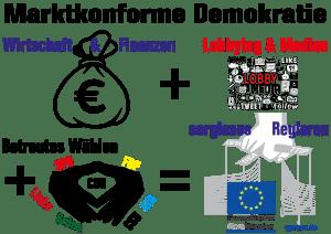 Betreutes Wählen marktkonforme-demokratie-wirtschaft-finanzen-lobby-media-betreutes-waehlen-sorgloses-regieren-cdu-csu-fdp-spd-linke-gruene-afd-01
