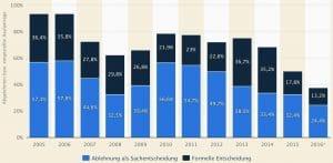 Terroristen asylantraege-ablehnungen-sachsen-terror-terroristen-2005-bis-2016-zuwanderung-abschiebung-zahlen