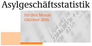 Asylgeschäft wegen Bundestagswahl stark rückläufig asylgeschaeft_statistik_bundesamt_fuer_migration_und_fluechtlinge_bericht_oktober_2016_asylgeschaeftsbericht