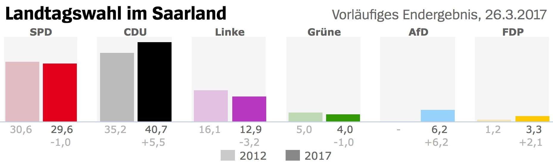 Schulz-Effekt hält im Saarland was er verspricht