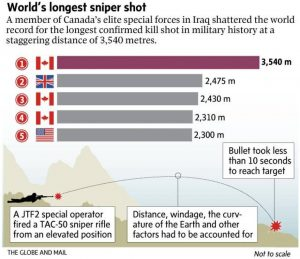 Henker-Weltmeister: Todesschuss aus 3,4 km Distanz