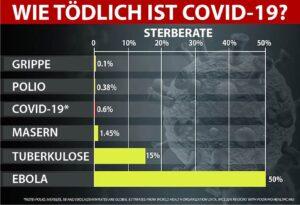 """COVID-19: """"Goldener Schuss"""" satt """"Silberkugel"""""""