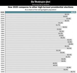 US-Wahlbetrugsrechner für Dyskalkulanten