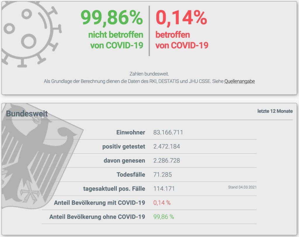 Nur noch 99,91 Prozent Überlebende in Deutschland