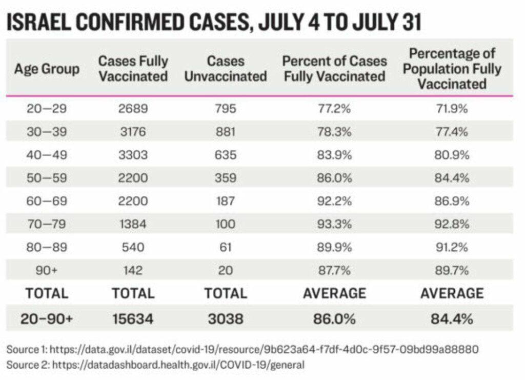 "Israel beweist ""Risikomaximierung"" durch Impfung"